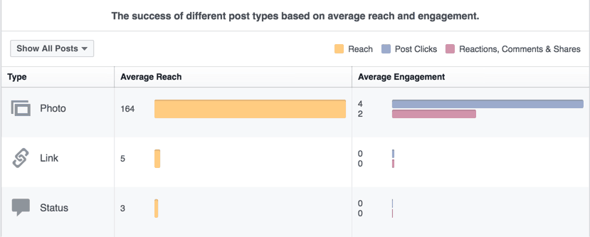 Average Reach by Post Type